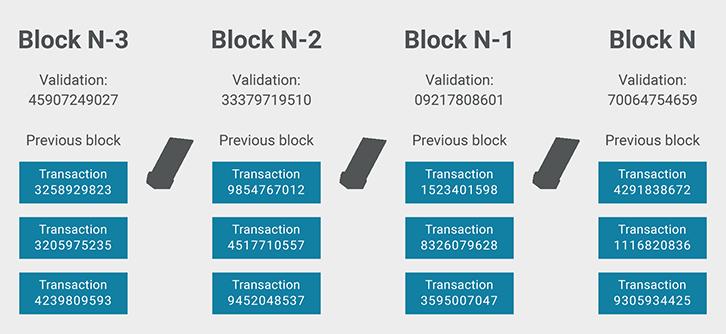 block-chain-1