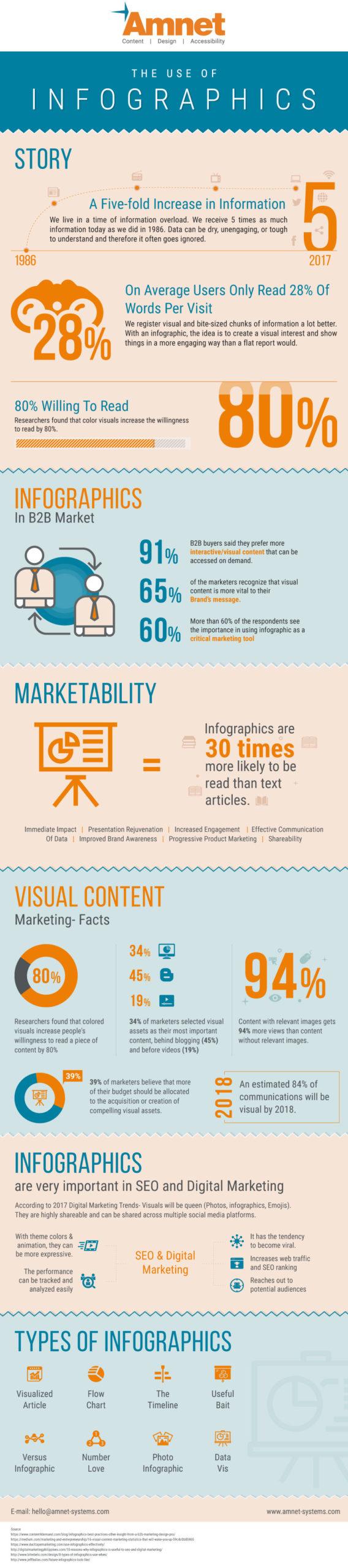 Infographics-Amnet